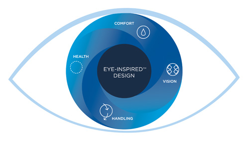 ACUVUE EYE-INSPIRED Design Offering more than just vision correction